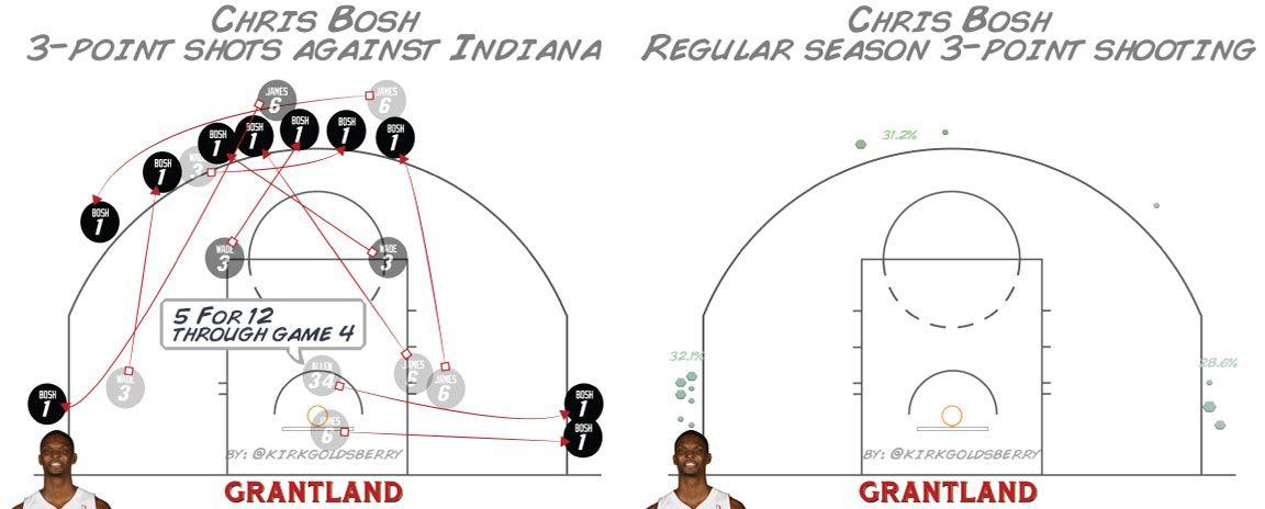 Chris Bosh Shot Chart - Kirk Goldsberry
