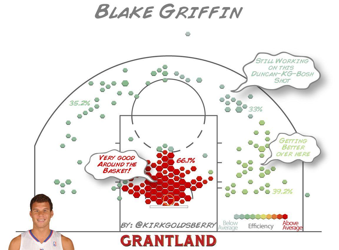 Blake Griffin Shot Chart - Kirk Goldsberry/Grantland