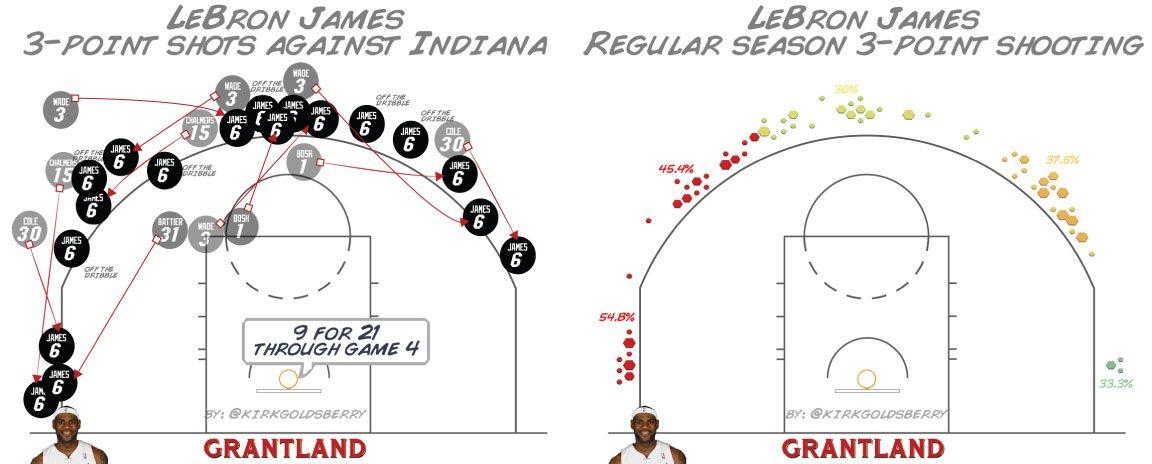 LeBron James Shot Chart - Kirk Goldsberry