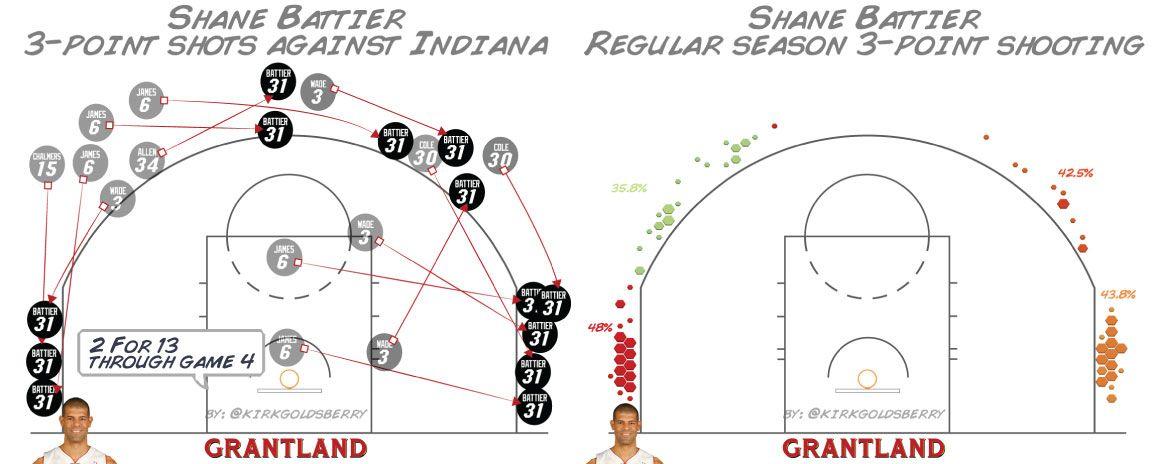 Shane Battier Shot Chart - Kirk Goldsberry
