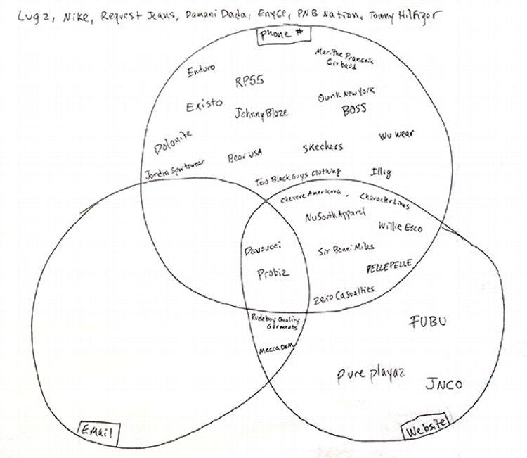 Blaze Magazine Venn Diagram