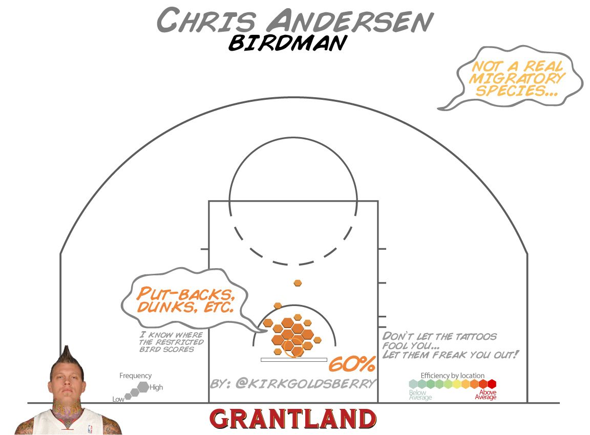 Chris Andersen Shot Chart - Kirk Goldsberry/Grantland