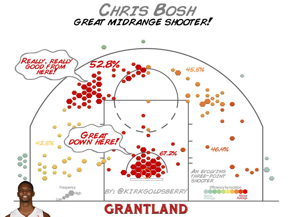 Chris Bosh Shot Chart - Kirk Goldsberry/Grantland
