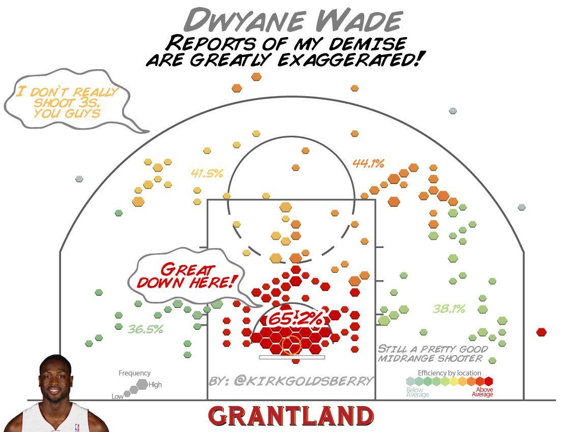 Dwyane Wade Shot Chart - Kirk Goldsberry/Grantland