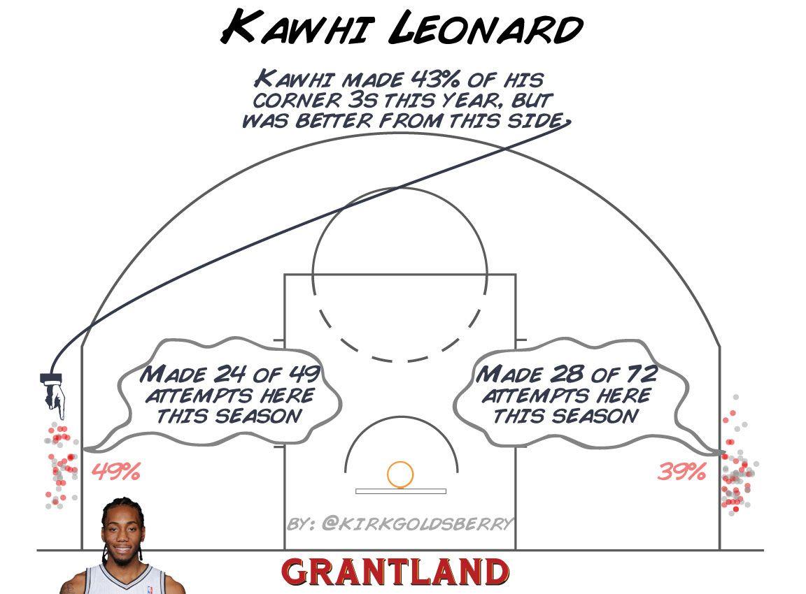 Kawhi Leonard Corner 3 Shot Chart - Kirk Goldsberry