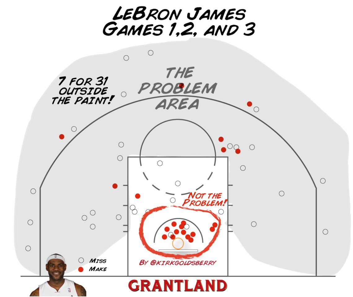 LeBron Finals Shooting - Kirk Goldsberry/Grantland
