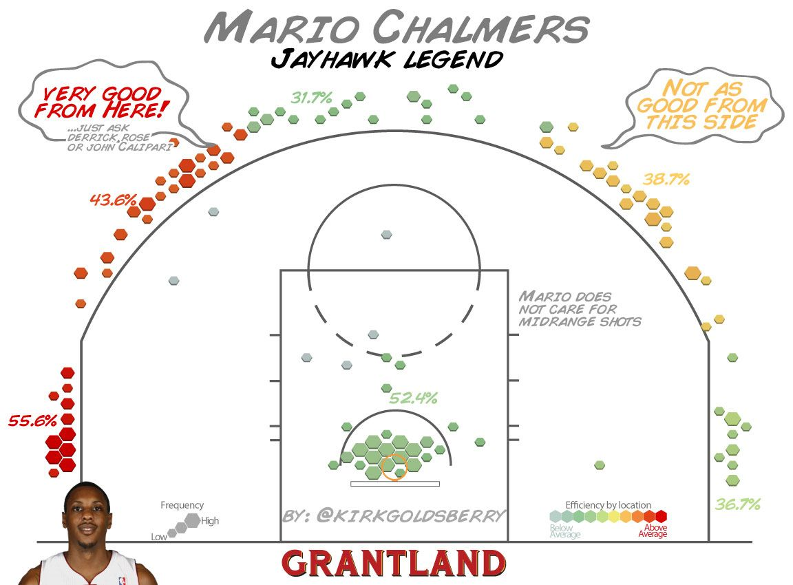 Mario Chalmers Shot Chart - Kirk Goldsberry/Grantland