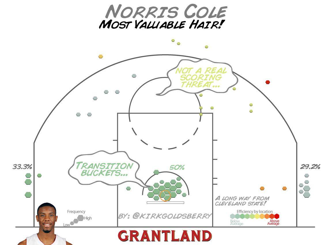 Norris Cole Shot Chart - Kirk Goldsberry/Grantland