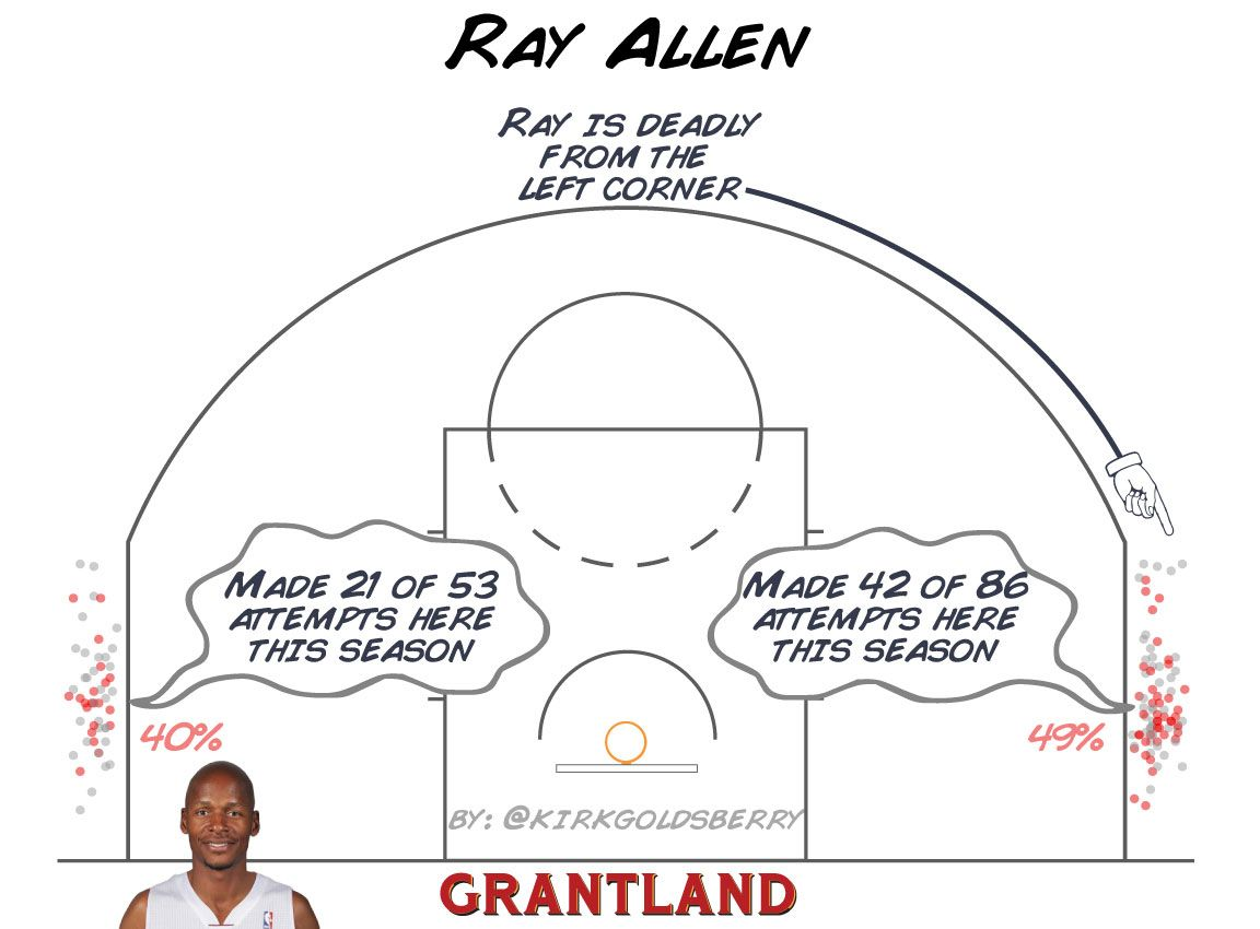 Ray Allen Corner 3 - Kirk Goldsberry