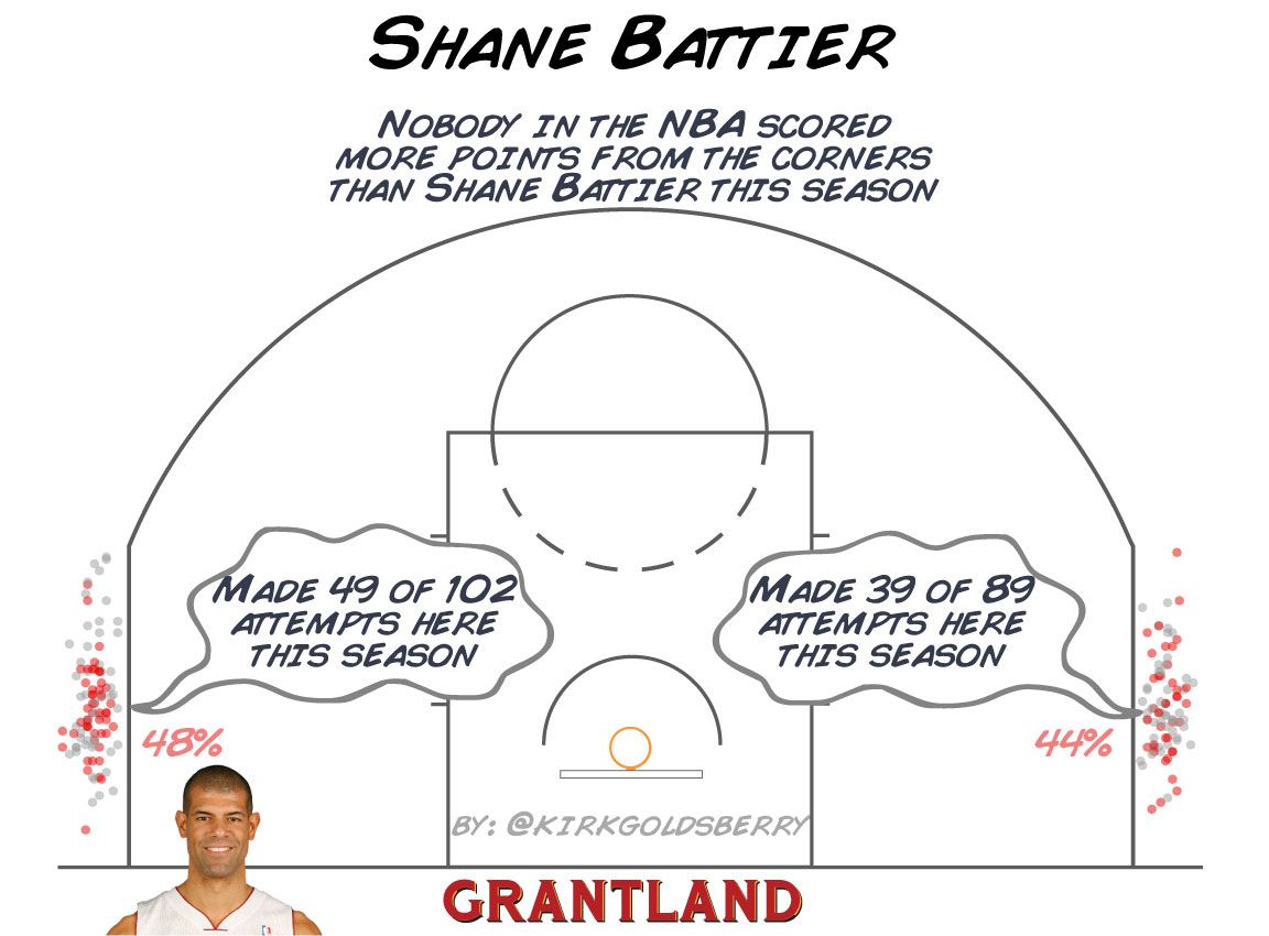 Shane Battier Corner 3 - Kirk Goldsberry