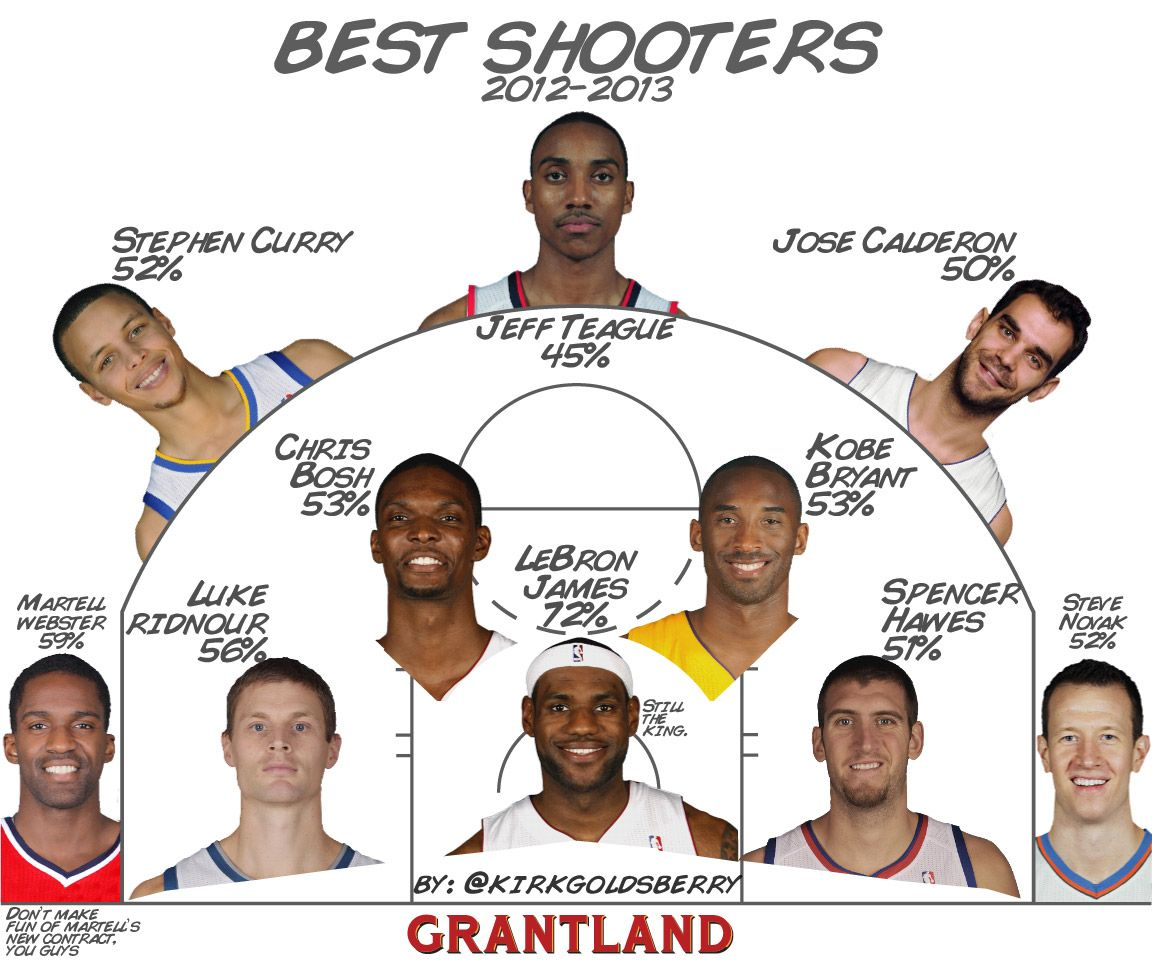 Best Shooters