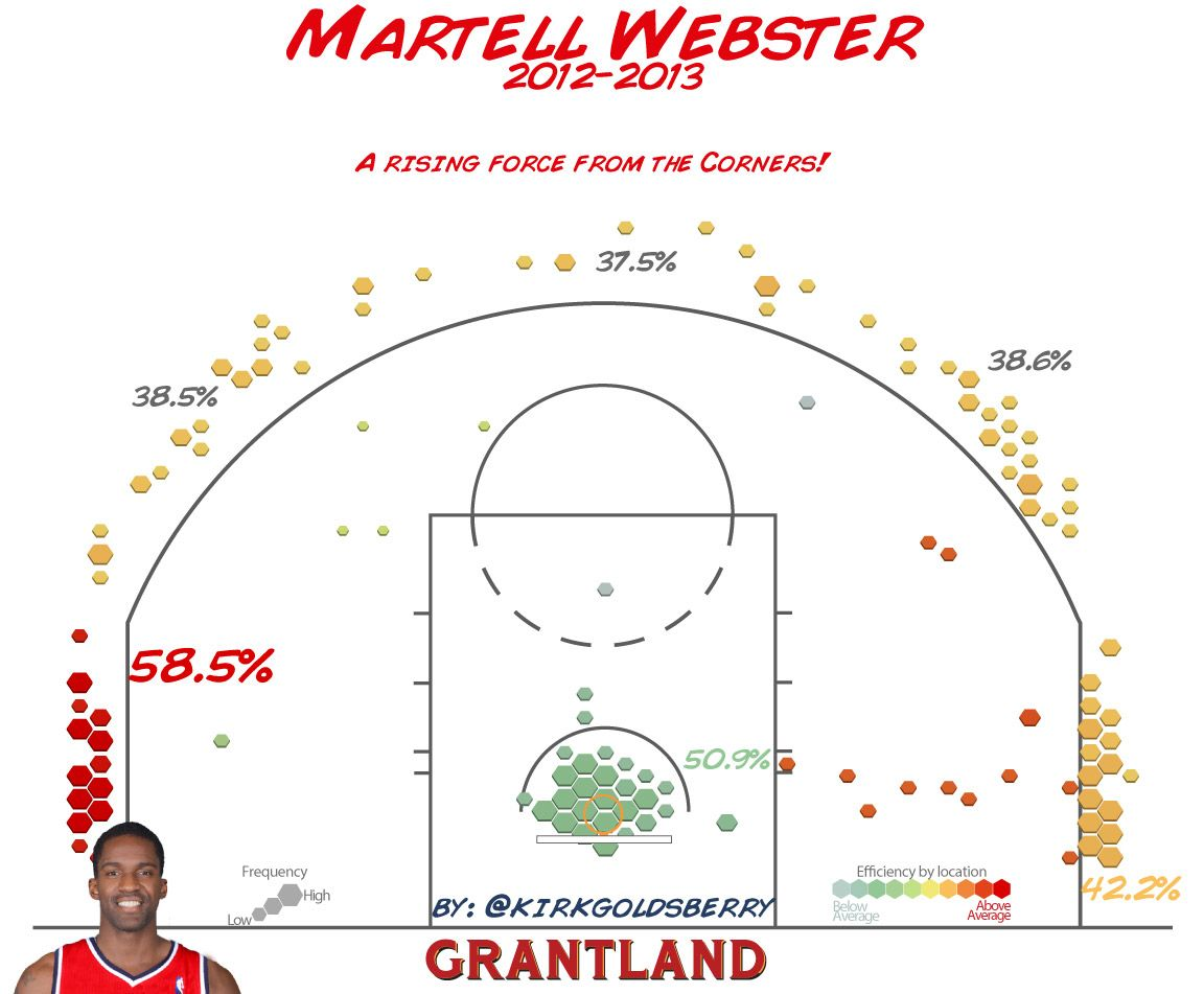 Martell Webster