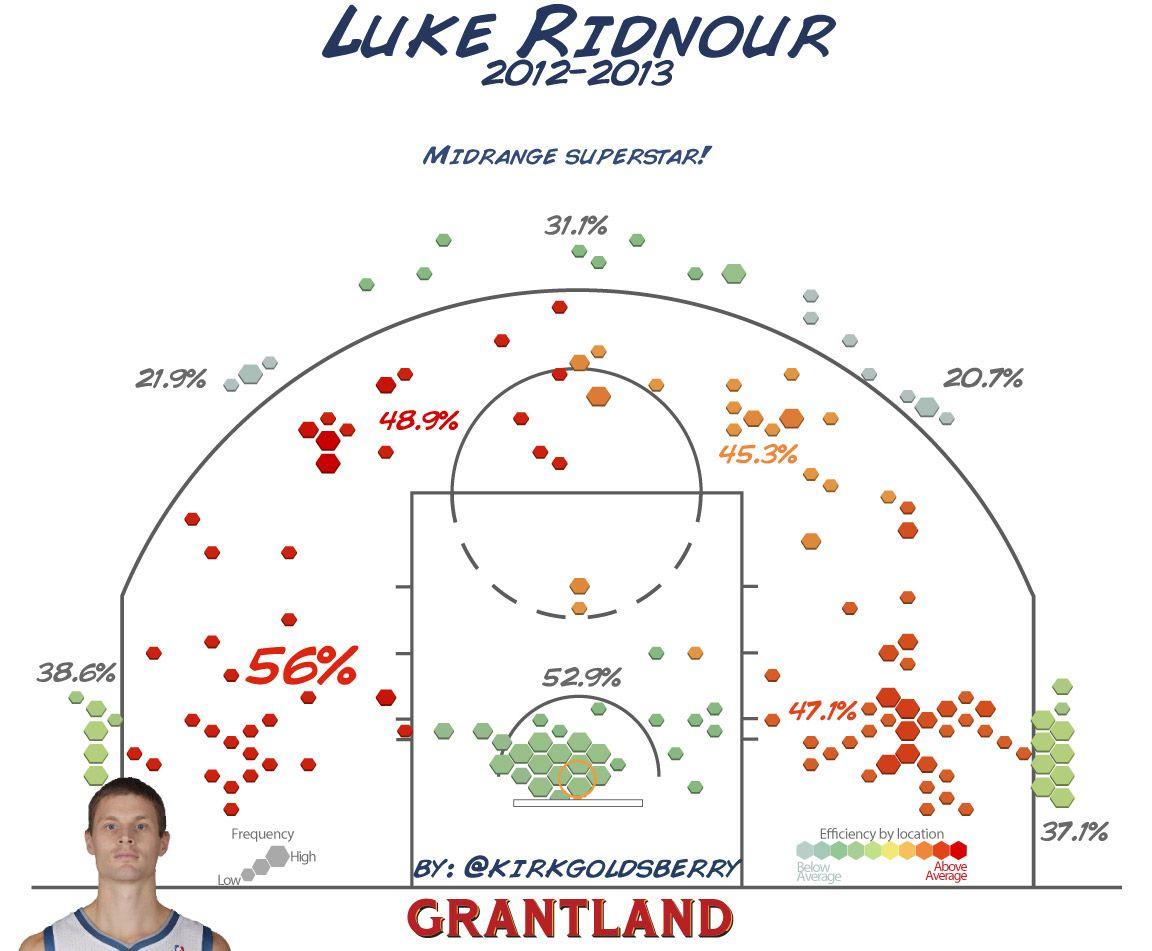 Luke Ridnour