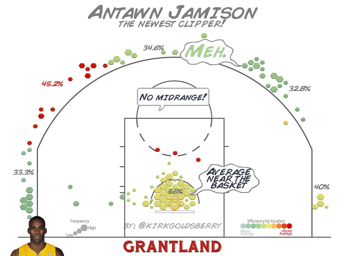 Antawn Jamison - Kirk Goldsberry/Grantland