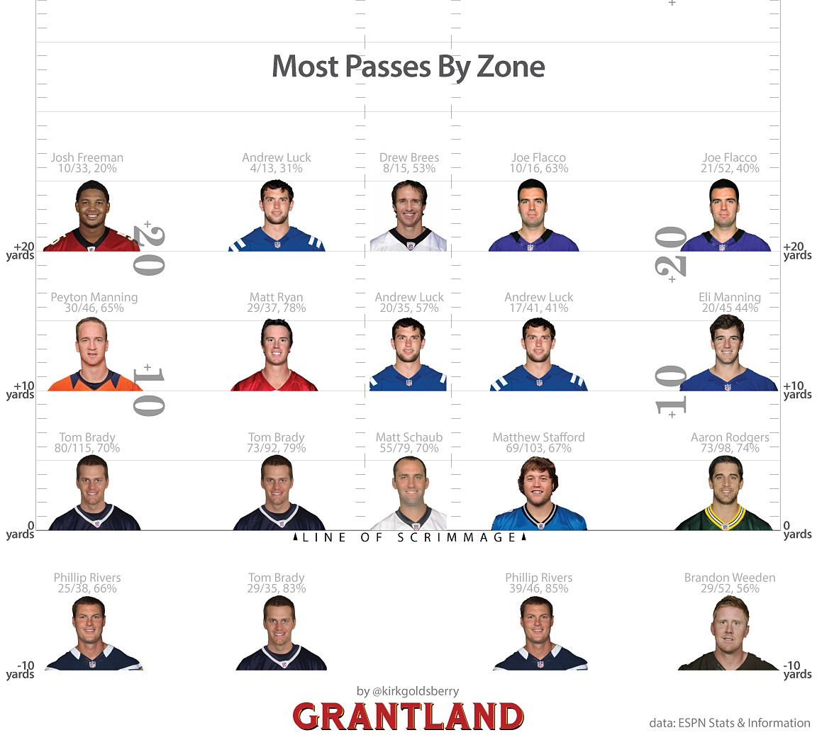 Most Passes By Zone