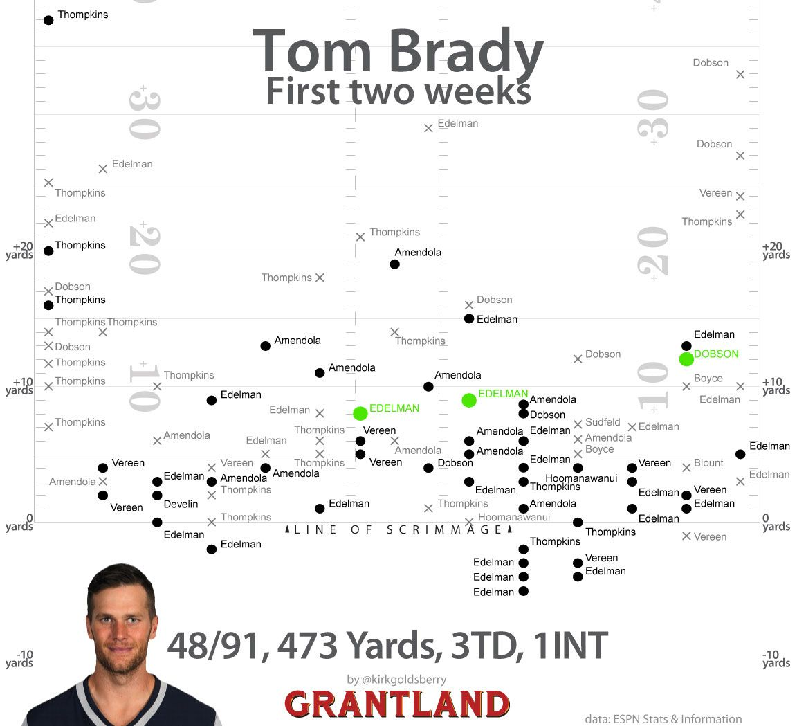 Tom Brady Chart, Weeks 1 & 2 - Kirk Goldsberry/Grantland