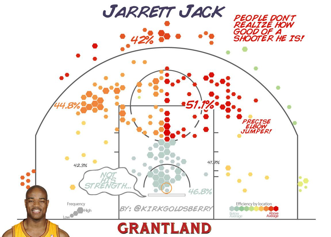 Jarrett Jack