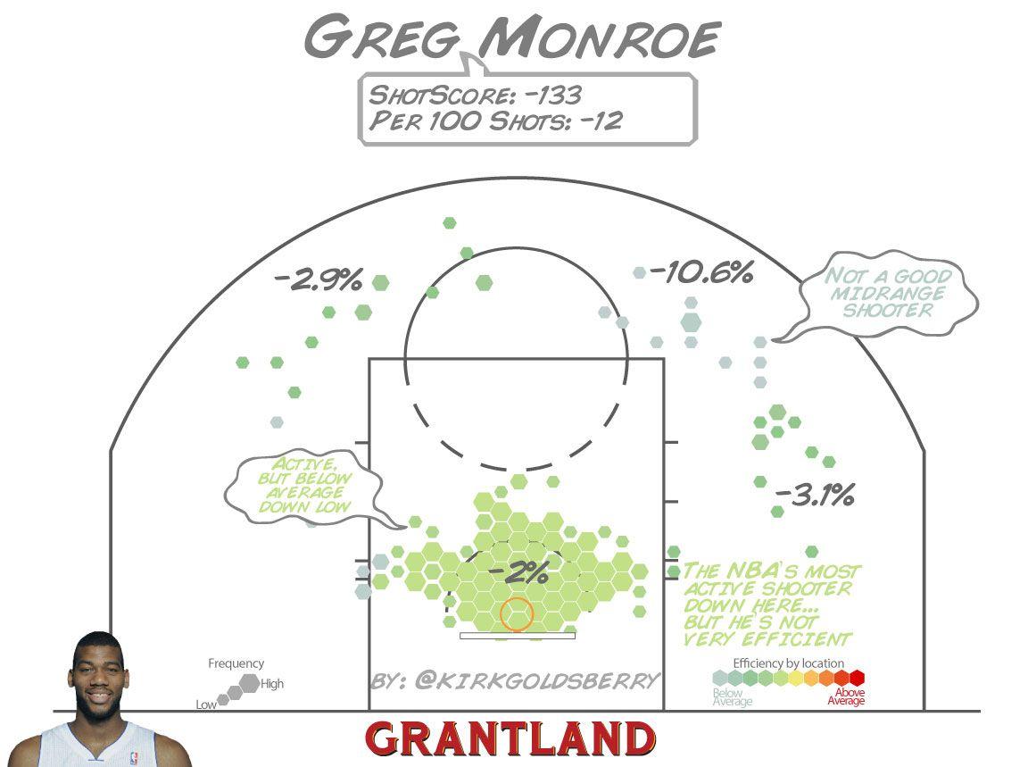 Greg Monroe ShotScore - Kirk Goldsberry/Grantland