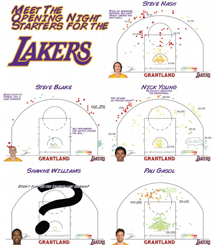 Lakers Opening Day Lineup - Kirk Goldsberry/Grantland
