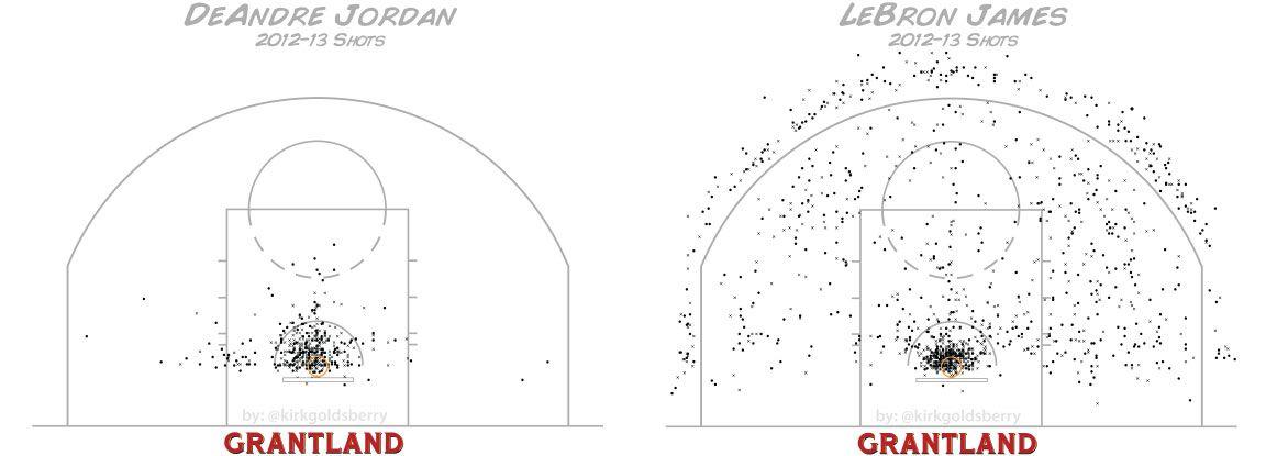 LeBron James vs. DeAndre Jordan Shot Chart 2012-13 - Kirk Goldsberry/Grantland