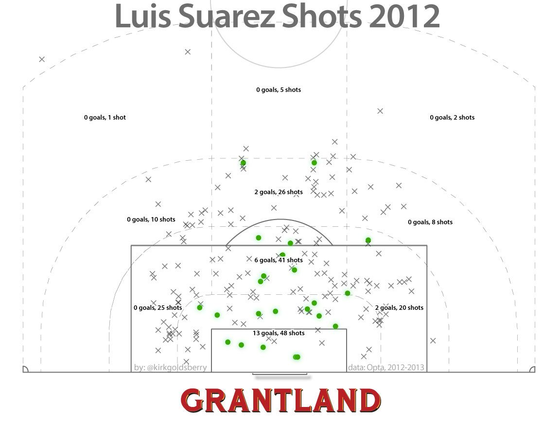 Luis Suarez Shots - Kirk Goldsberry/Grantland