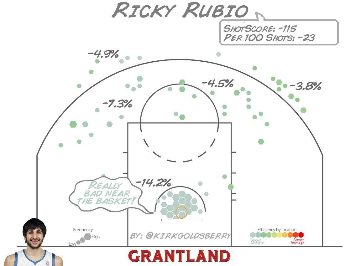 Ricky Rubio ShotScore - Kirk Goldsberry/Grantland