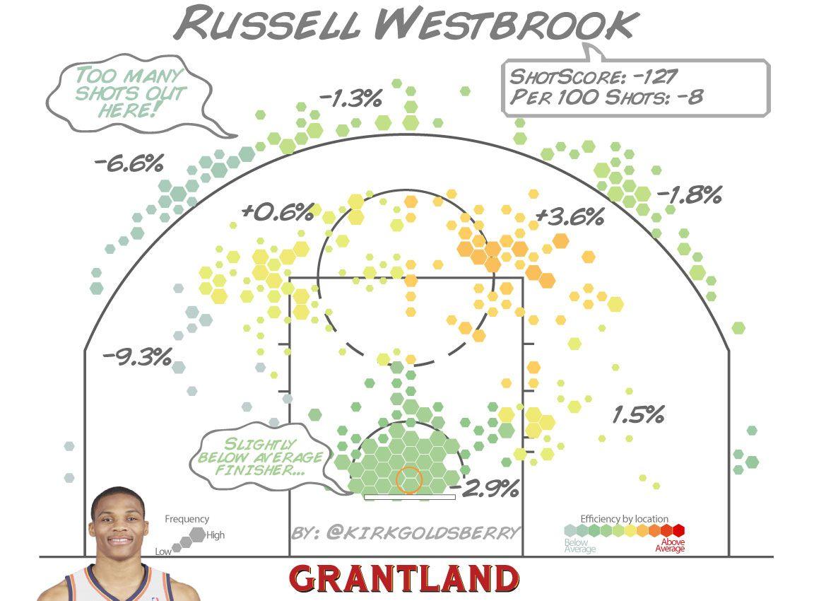 Russell Westbrook ShotScore - Kirk Goldsberry/Grantland