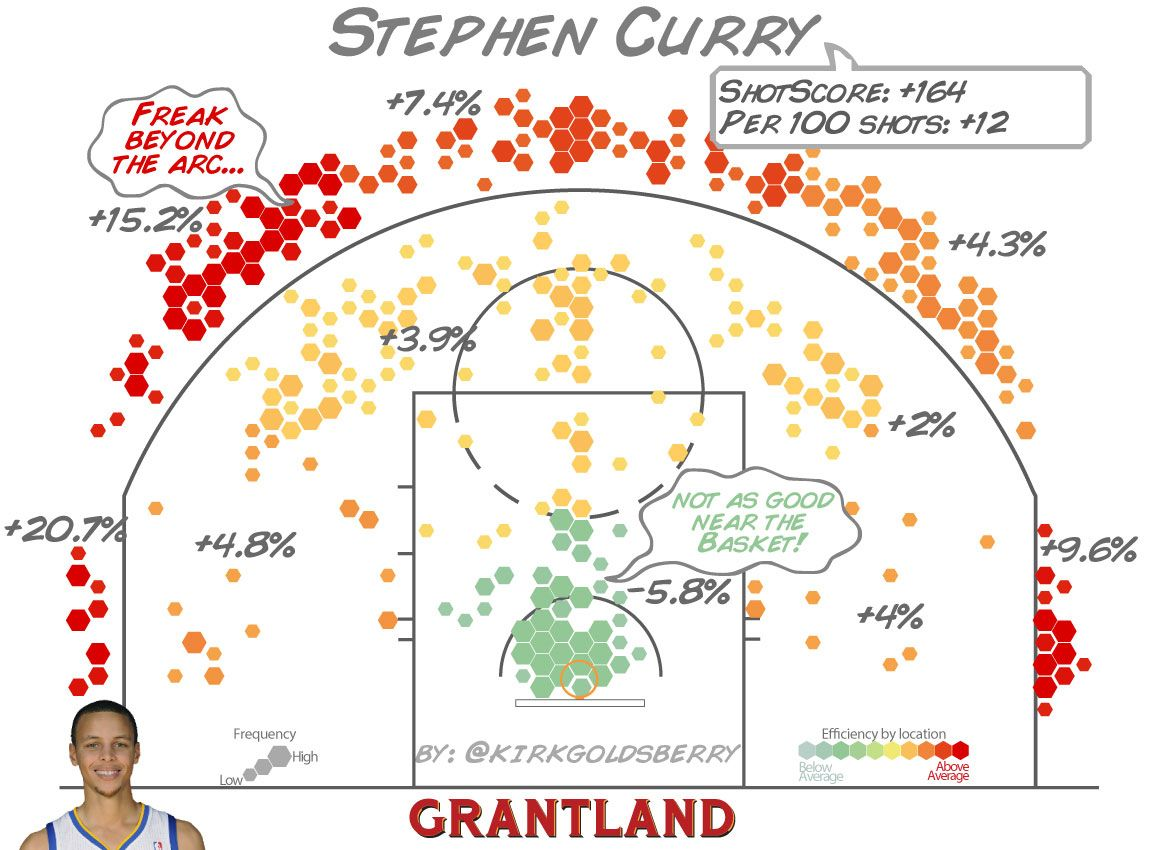 Stephen Curry ShotScore - Kirk Goldsberry/Grantland