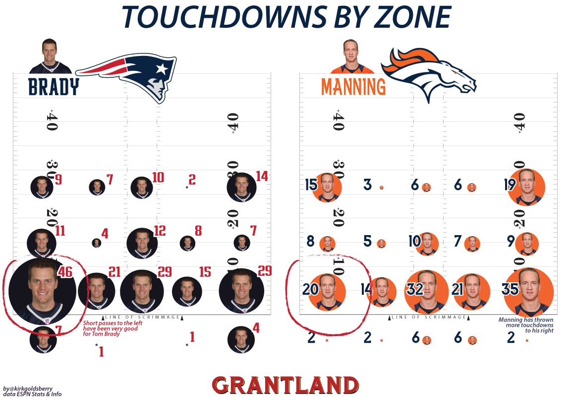 Touchdowns by Zone