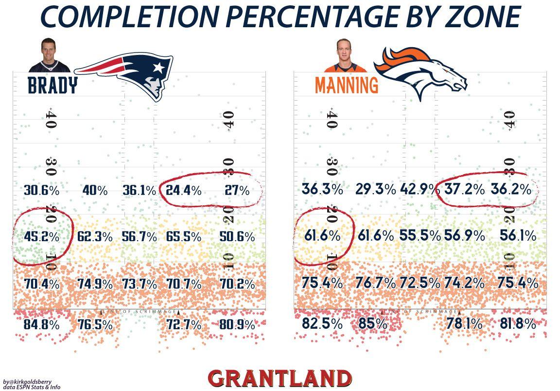 Brady & Manning Chart
