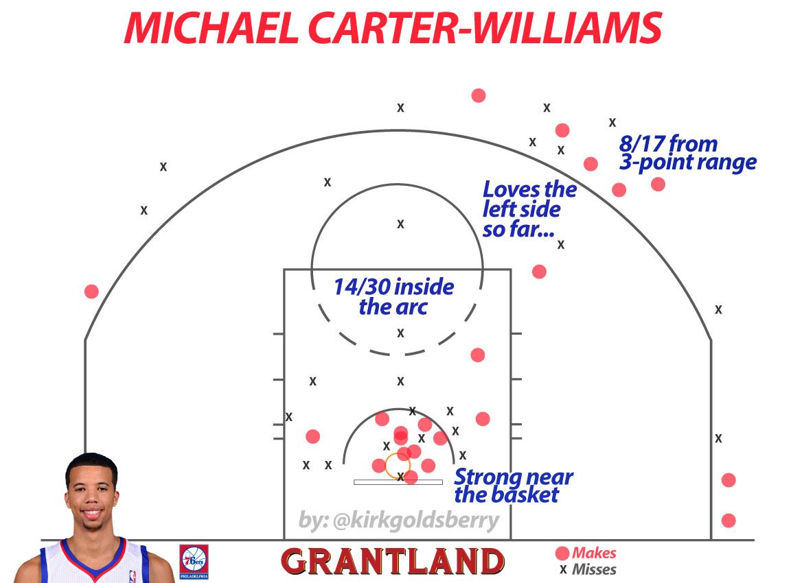 Michael Carter-Williams chart