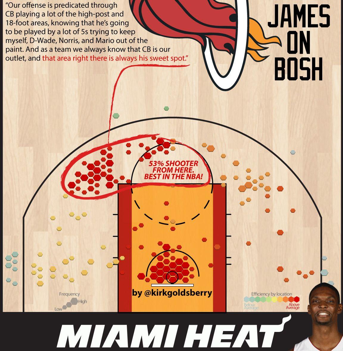 Bosh Chart