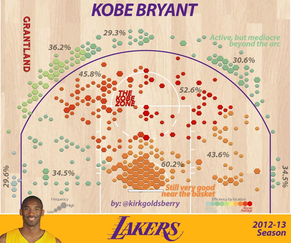Kobe 12-13 Shooting - Kirk Goldsberry/Grantland