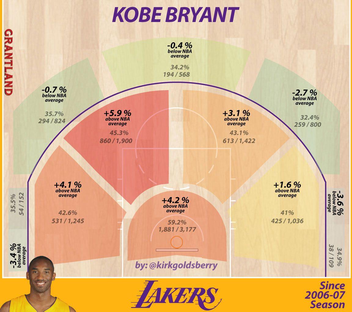 Kobe Radar - Kirk Goldsberry/Grantland