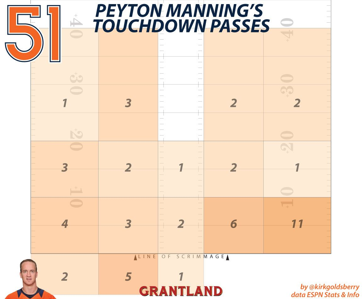 Peyton Manning TD Passes by Zone - Kirk Goldsberry/Grantland