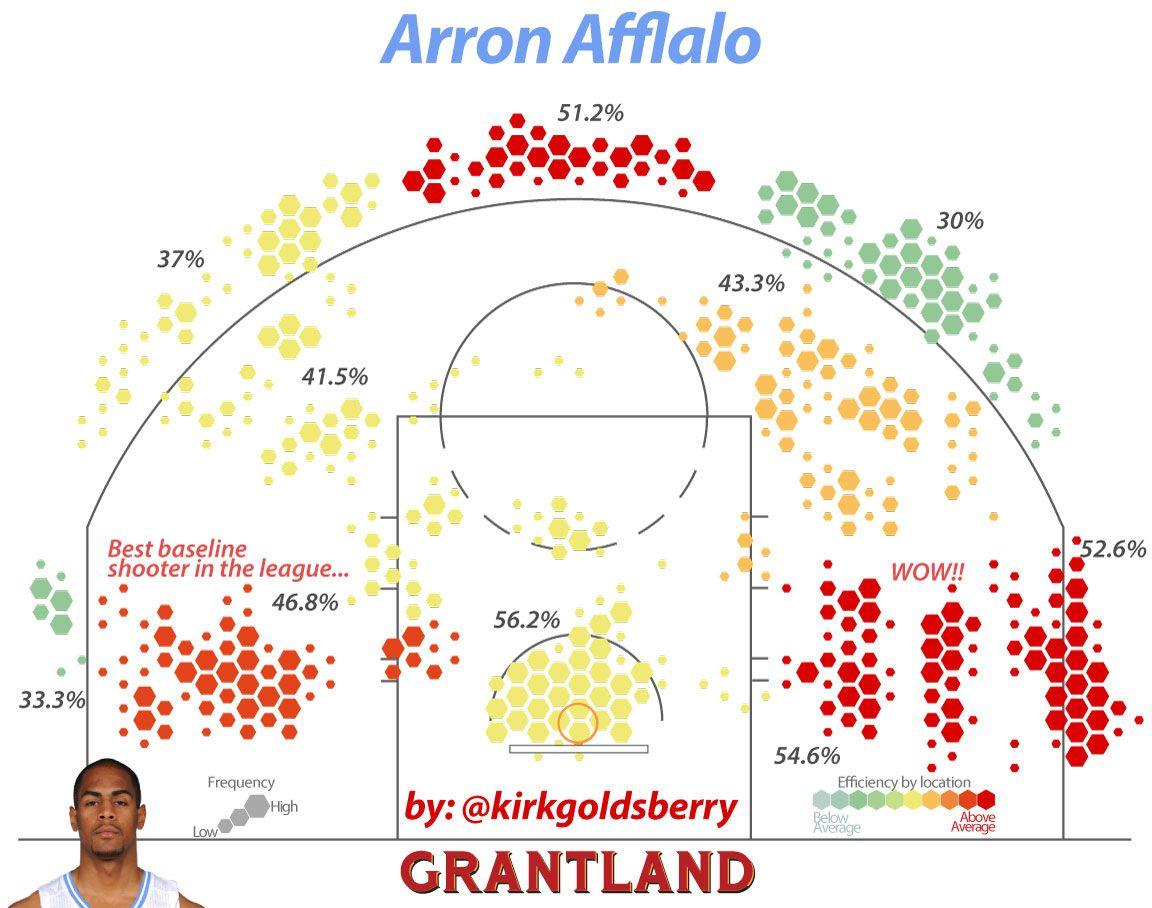 Arron Afflalo Shot Chart - Kirk Goldsberry/Grantland