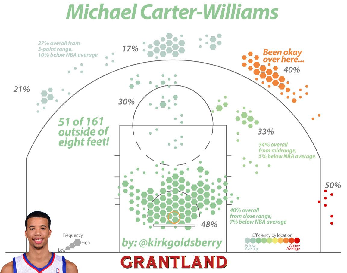 Michael Carter-Williams Shot Chart - Kirk Goldsberry/Grantland