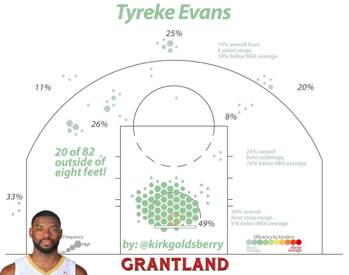 Tyreke Evans Shot Chart - Kirk Goldsberry/Grantland