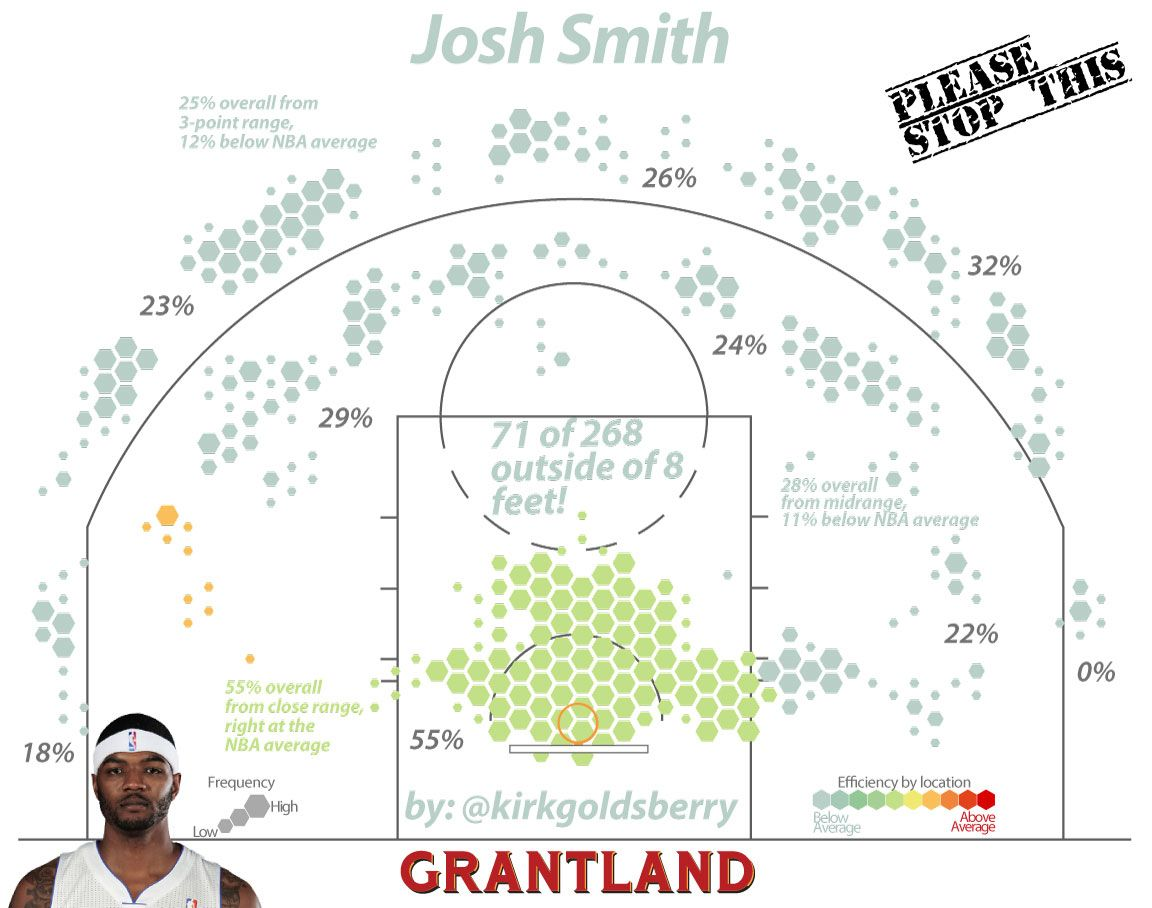 Josh Smith Shot Chart - Kirk Goldsberry/Grantland