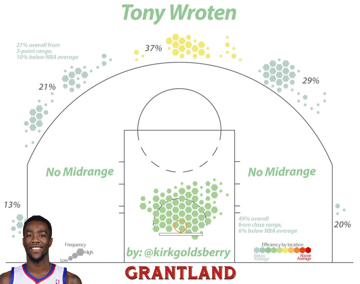 Tony Wroten Shot Chart - Kirk Goldsberry/Grantland