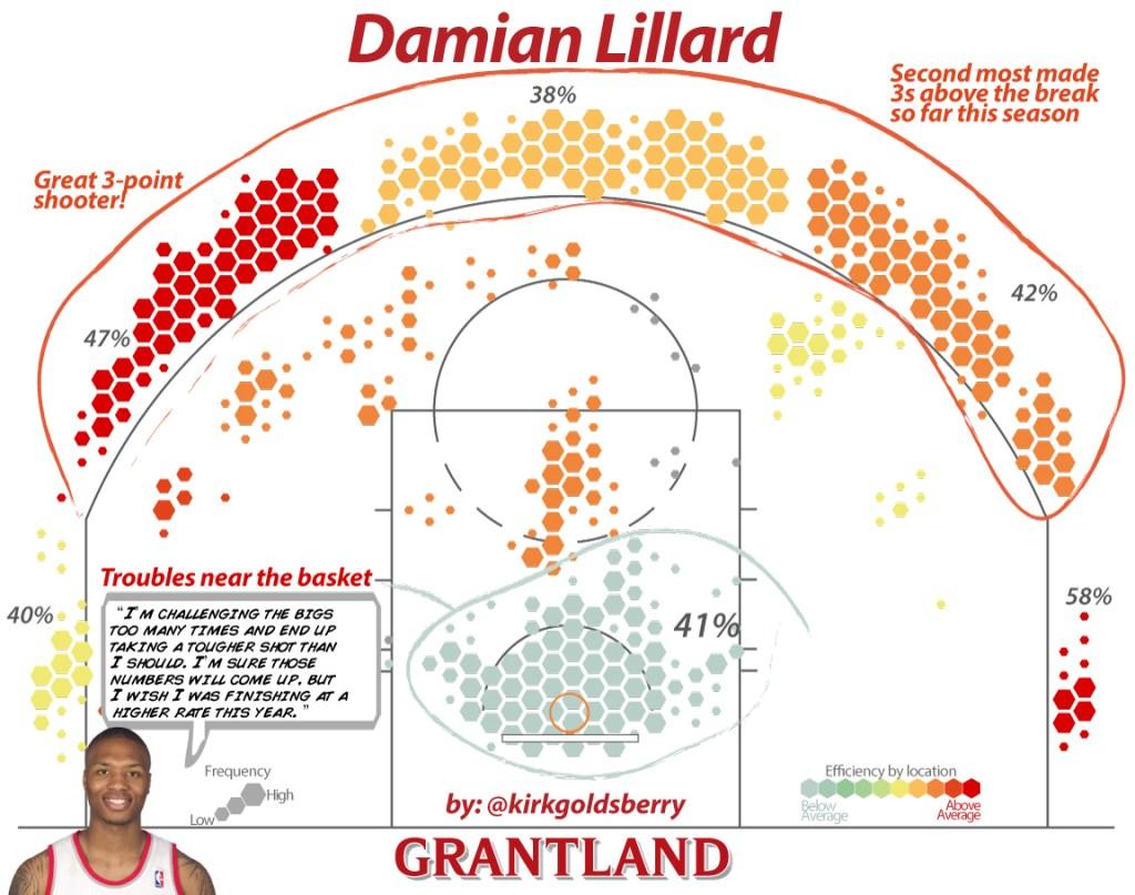 DamianLillardNEW1152