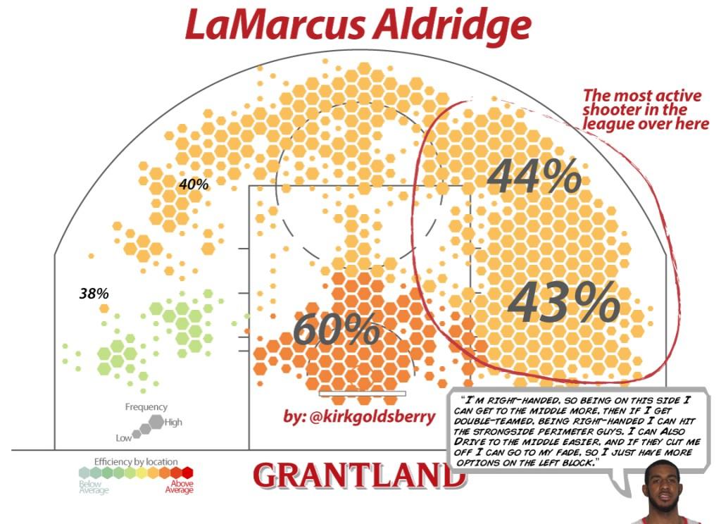 LaMarcusAldridgeNEW1152