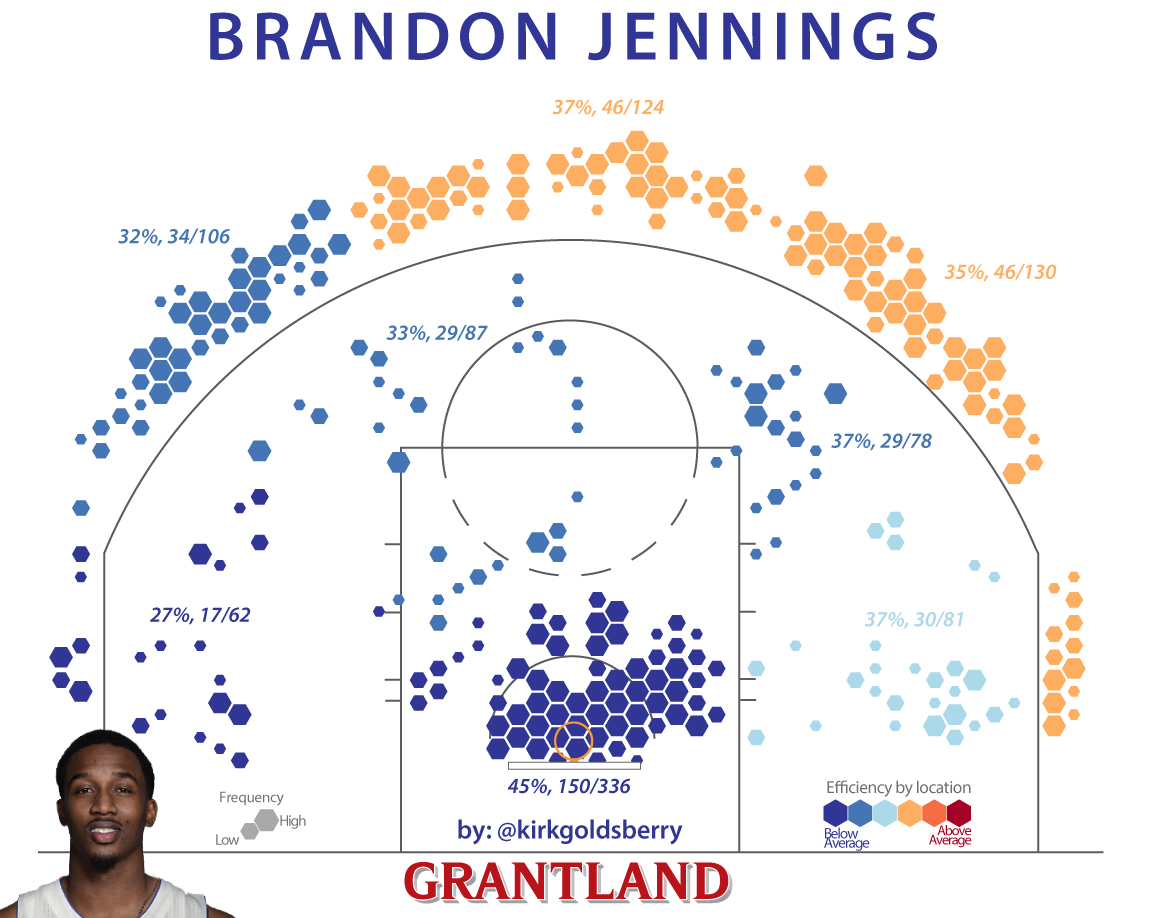 BrandonJennings1152