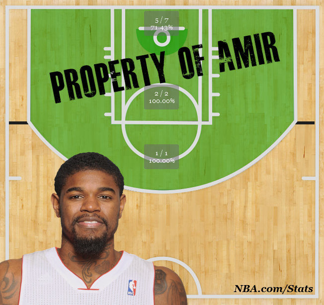 amir johnson shot chart