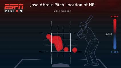 jose-abreu-heat-map