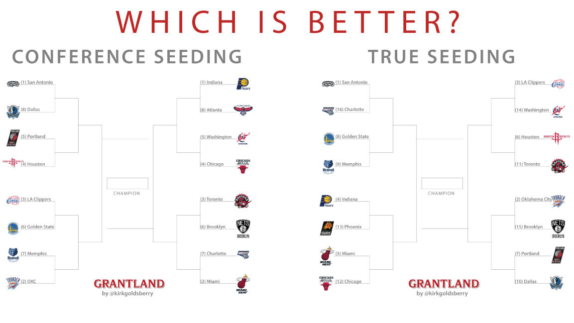 It S Time For True Seeding In The Nba Playoffs