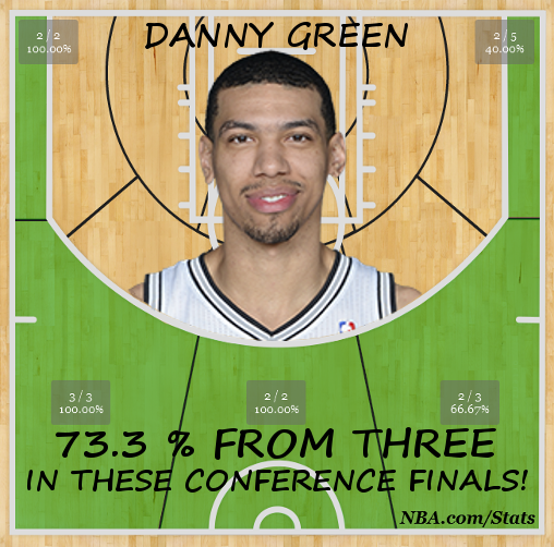Danny Green 3 Point Shot Chart