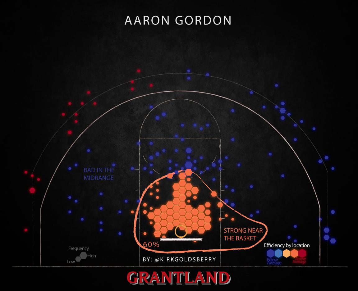 AaronGordon1152