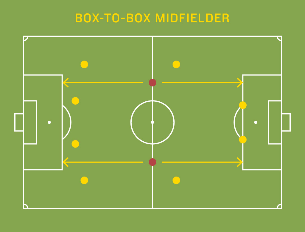 midfield_box-to-box
