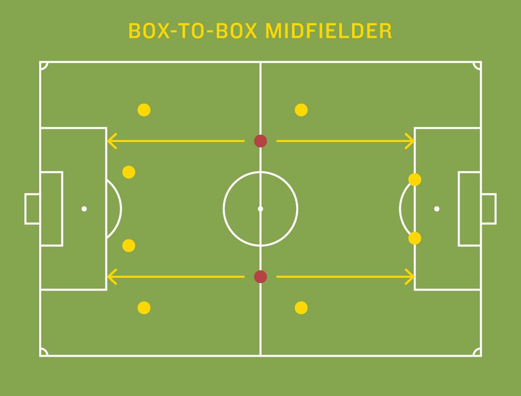 midfield_box-to-box
